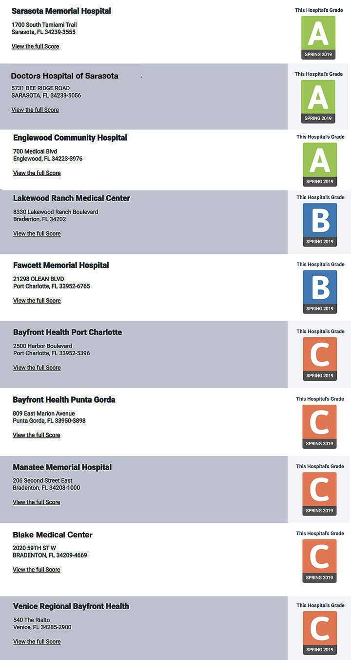 Patient Safety Grades for Suncoast Hospitals